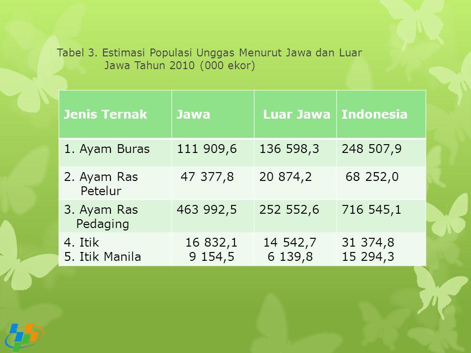 Tabel 3. Estimasi Populasi Unggas Menurut Jawa dan Luar Jawa Tahun 2010 (000 ekor) Jenis TernakJawa Luar JawaIndonesia 1. Ayam Buras111 909,6136 598,3