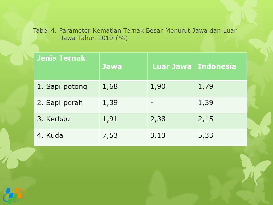 Tabel 4. Parameter Kematian Ternak Besar Menurut Jawa dan Luar Jawa Tahun 2010 (%) Jenis Ternak Jawa Luar JawaIndonesia 1. Sapi potong1,681,901,79 2.
