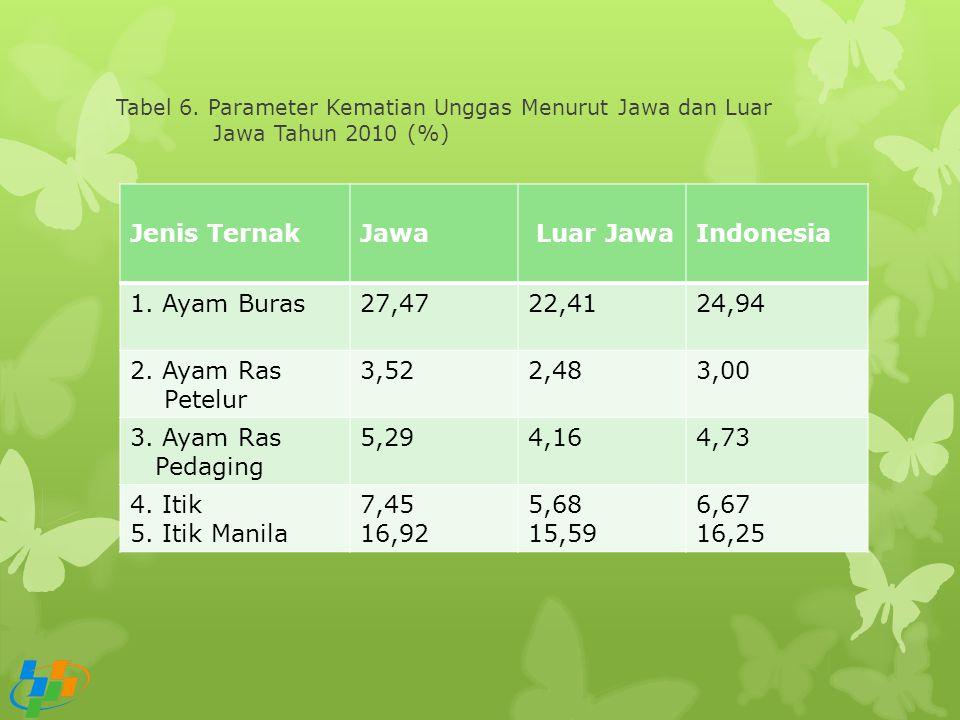 Tabel 6. Parameter Kematian Unggas Menurut Jawa dan Luar Jawa Tahun 2010 (%) Jenis TernakJawa Luar JawaIndonesia 1. Ayam Buras27,4722,4124,94 2. Ayam