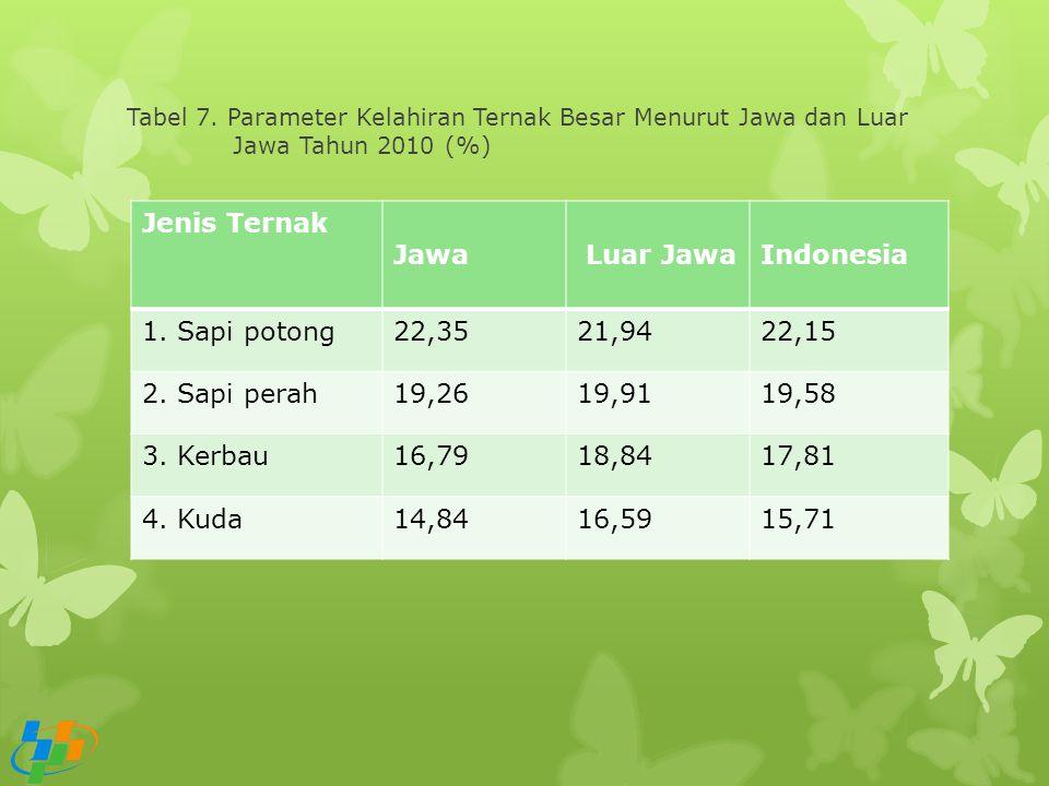 Tabel 7. Parameter Kelahiran Ternak Besar Menurut Jawa dan Luar Jawa Tahun 2010 (%) Jenis Ternak Jawa Luar JawaIndonesia 1. Sapi potong22,3521,9422,15