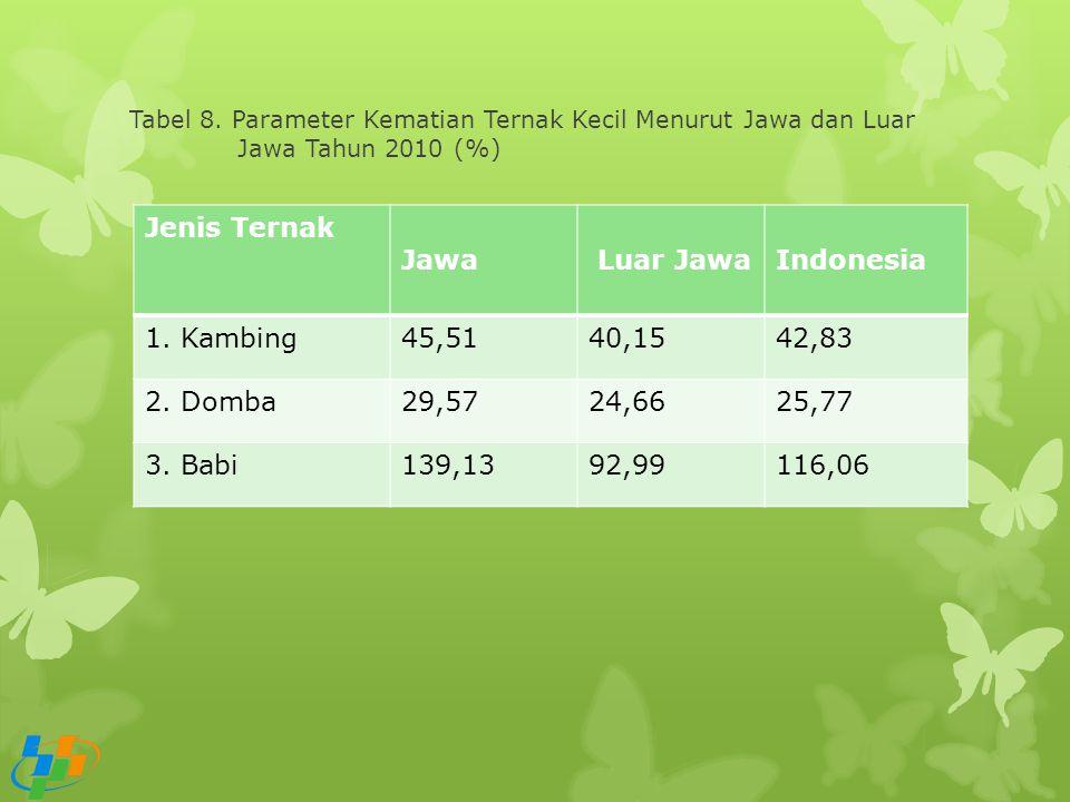 Tabel 8. Parameter Kematian Ternak Kecil Menurut Jawa dan Luar Jawa Tahun 2010 (%) Jenis Ternak Jawa Luar JawaIndonesia 1. Kambing45,5140,1542,83 2. D