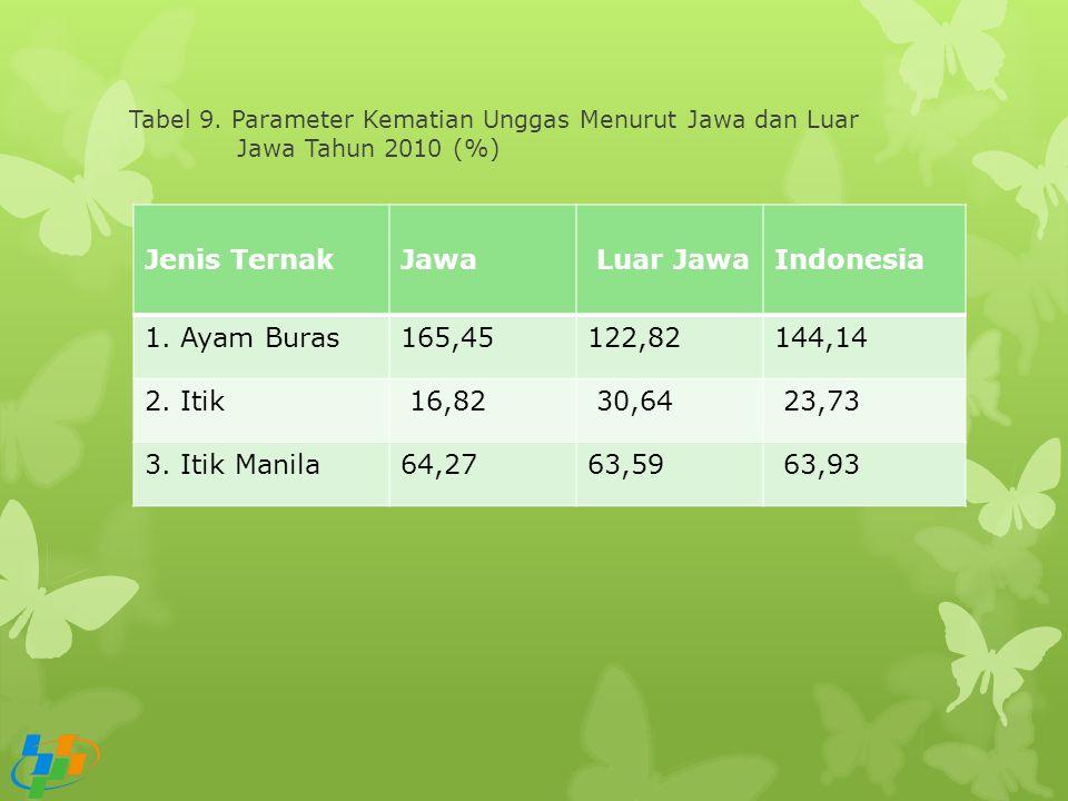 Tabel 9. Parameter Kematian Unggas Menurut Jawa dan Luar Jawa Tahun 2010 (%) Jenis TernakJawa Luar JawaIndonesia 1. Ayam Buras165,45122,82144,14 2. It