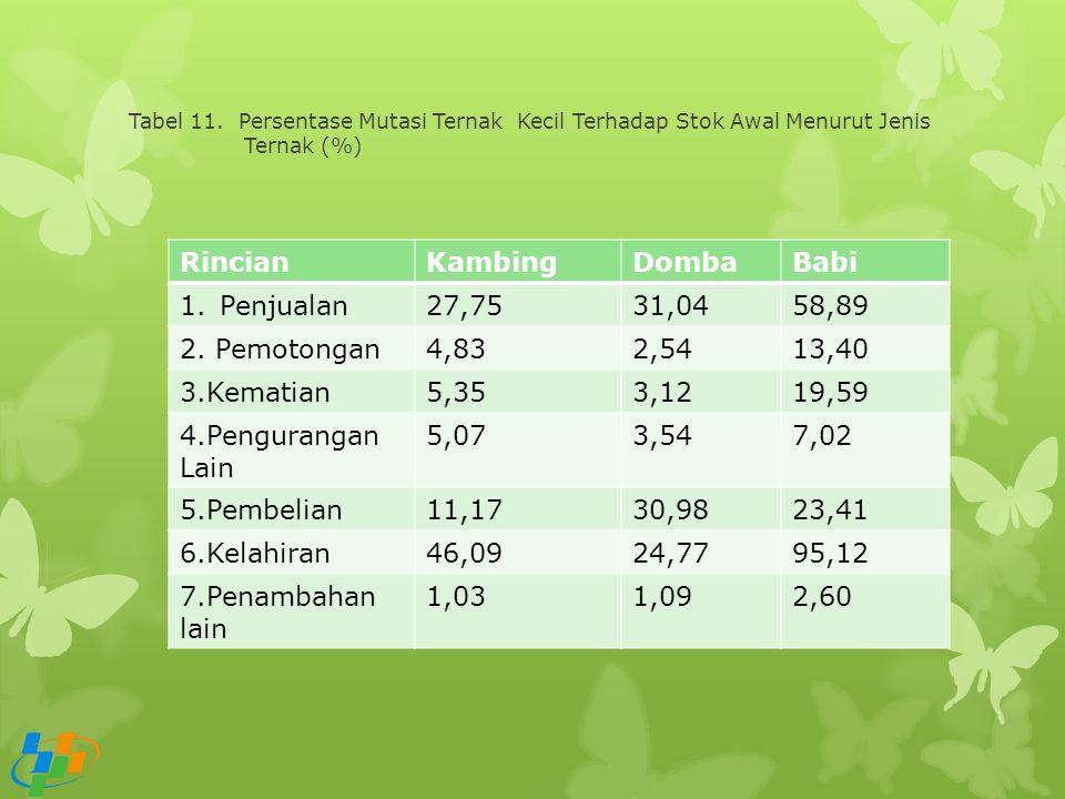 Tabel 11. Persentase Mutasi Ternak Kecil Terhadap Stok Awal Menurut Jenis Ternak (%) RincianKambingDombaBabi 1.Penjualan27,7531,0458,89 2. Pemotongan4
