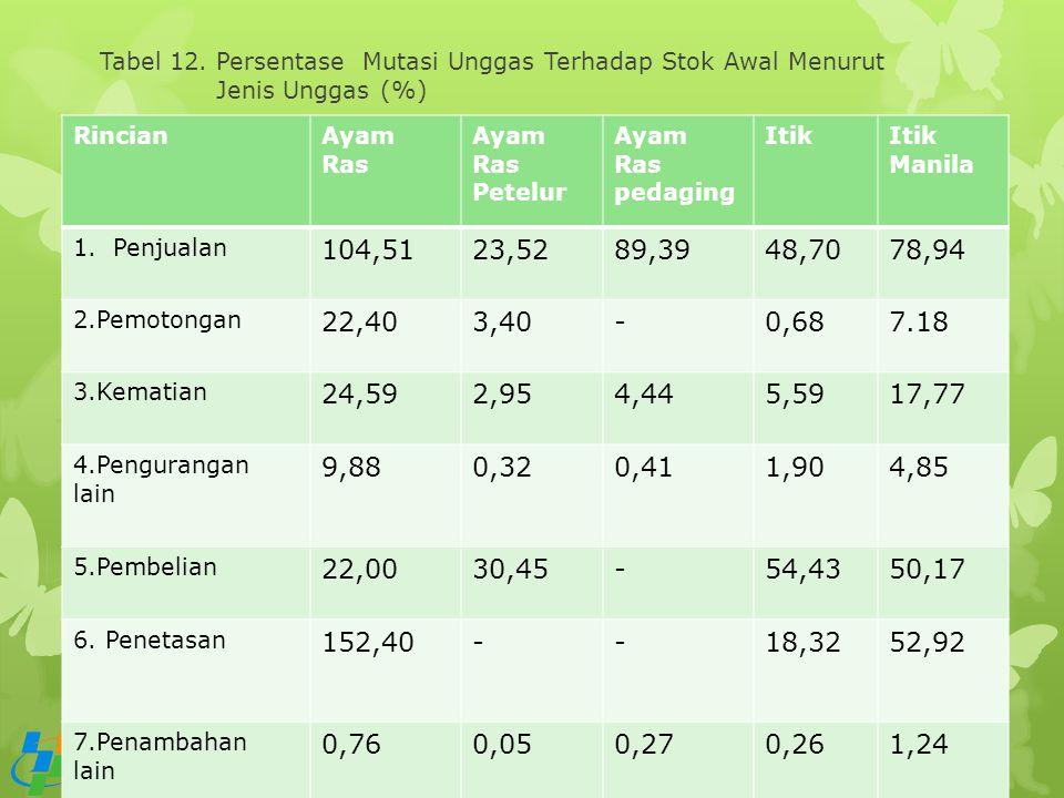 Tabel 12. Persentase Mutasi Unggas Terhadap Stok Awal Menurut Jenis Unggas (%) RincianAyam Ras Ayam Ras Petelur Ayam Ras pedaging ItikItik Manila 1.Pe