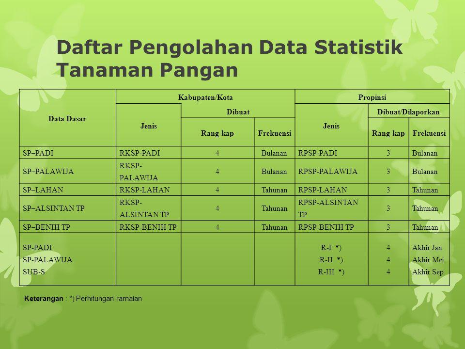 Daftar Pengolahan Data Statistik Tanaman Pangan Data Dasar Kabupaten/KotaPropinsi Jenis Dibuat Jenis Dibuat/Dilaporkan Rang-kapFrekuensiRang-kapFrekuensi SP–PADIRKSP-PADI4BulananRPSP-PADI3Bulanan SP–PALAWIJA RKSP- PALAWIJA 4BulananRPSP-PALAWIJA3Bulanan SP–LAHANRKSP-LAHAN4TahunanRPSP-LAHAN3Tahunan SP–ALSINTAN TP RKSP- ALSINTAN TP 4Tahunan RPSP-ALSINTAN TP 3Tahunan SP–BENIH TPRKSP-BENIH TP4TahunanRPSP-BENIH TP3Tahunan SP-PADI SP-PALAWIJA SUB-S R-I *) R-II *) R-III *) 444444 Akhir Jan Akhir Mei Akhir Sep Keterangan : *) Perhitungan ramalan