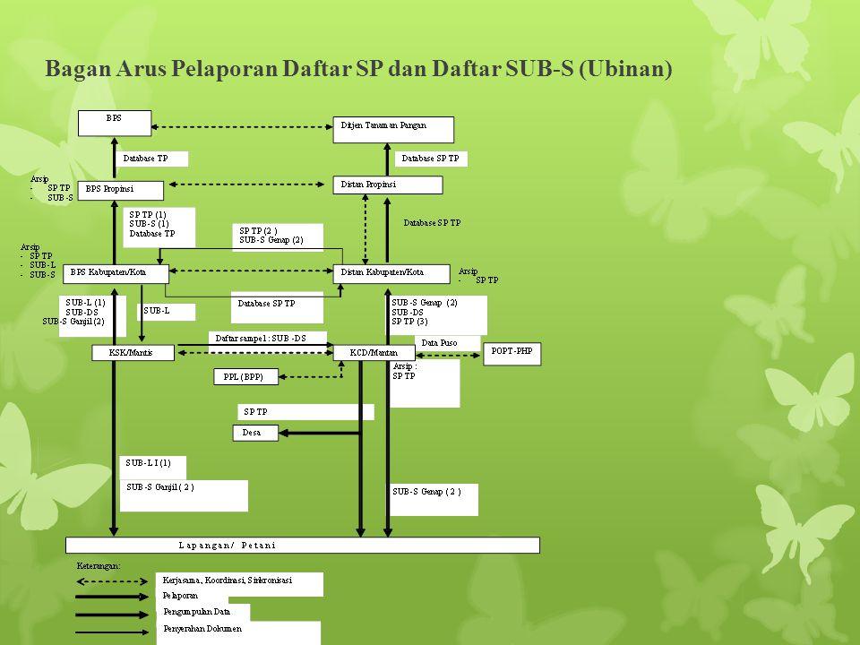 Bagan Arus Pelaporan Daftar SP dan Daftar SUB-S (Ubinan)