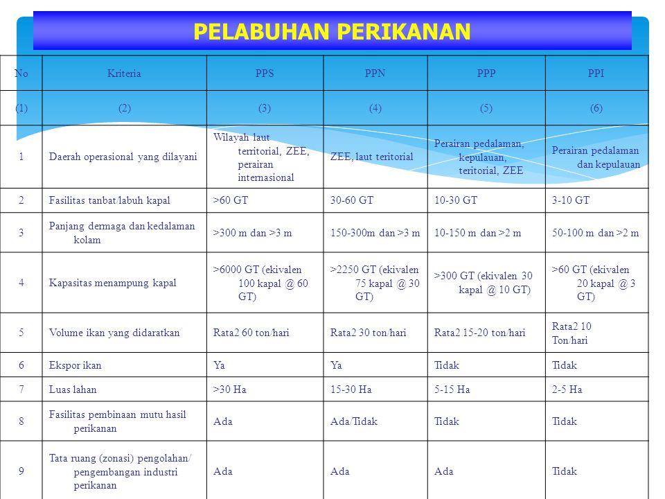 NoKriteriaPPSPPNPPPPPI (1)(2)(3)(4)(5)(6) 1Daerah operasional yang dilayani Wilayah laut territorial, ZEE, perairan internasional ZEE, laut teritorial