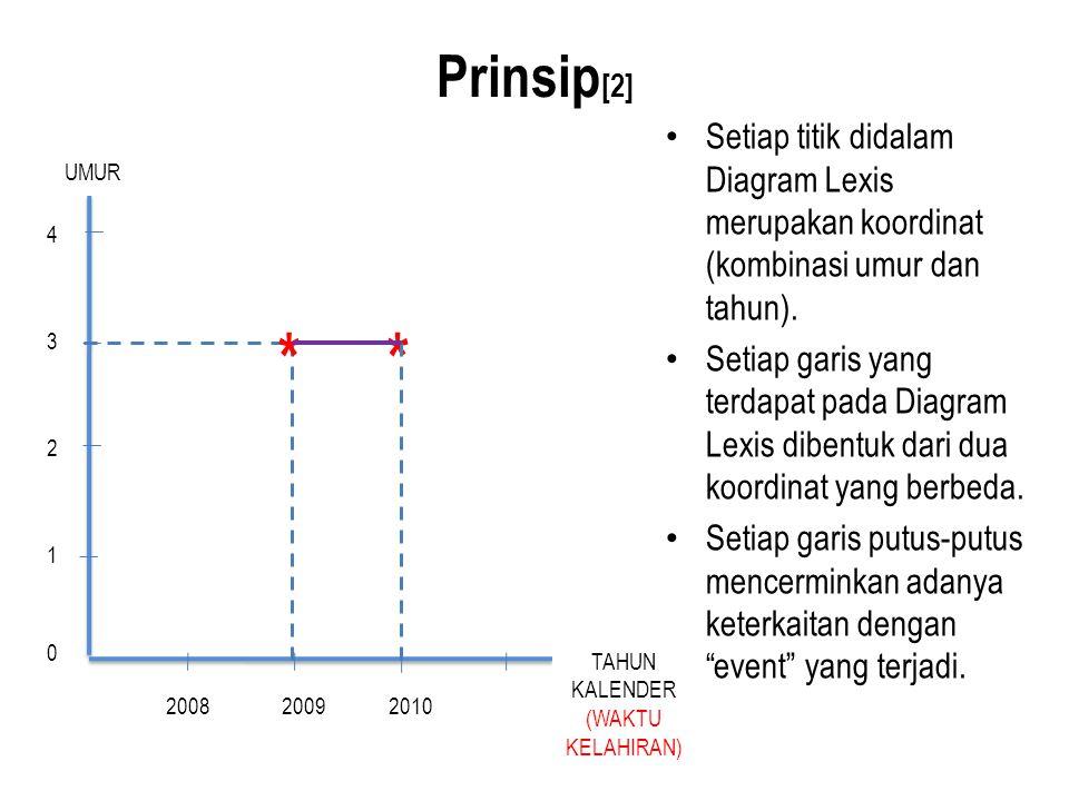 Prinsip [2] Setiap titik didalam Diagram Lexis merupakan koordinat (kombinasi umur dan tahun). Setiap garis yang terdapat pada Diagram Lexis dibentuk