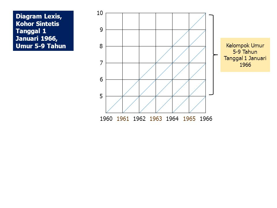 10 9 7 6 5 8 19661964 1963 19621961 1960 1965 Diagram Lexis, Kohor Sintetis Tanggal 1 Januari 1966, Umur 5-9 Tahun Kelompok Umur 5-9 Tahun Tanggal 1 Januari 1966