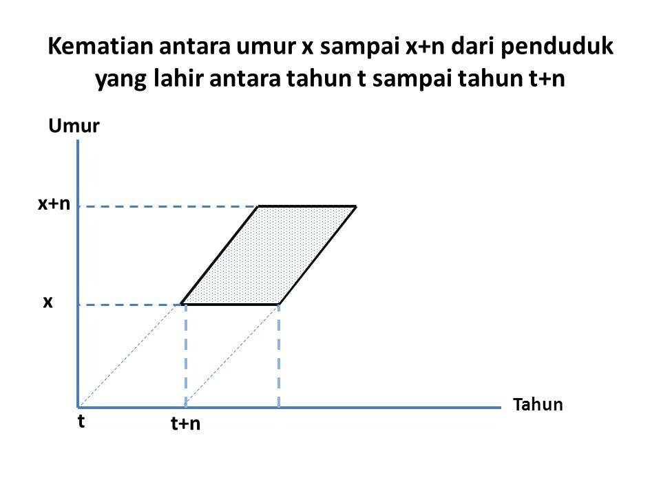 Kematian antara umur x sampai x+n dari penduduk yang lahir antara tahun t sampai tahun t+n Umur Tahun t t+n x+n x