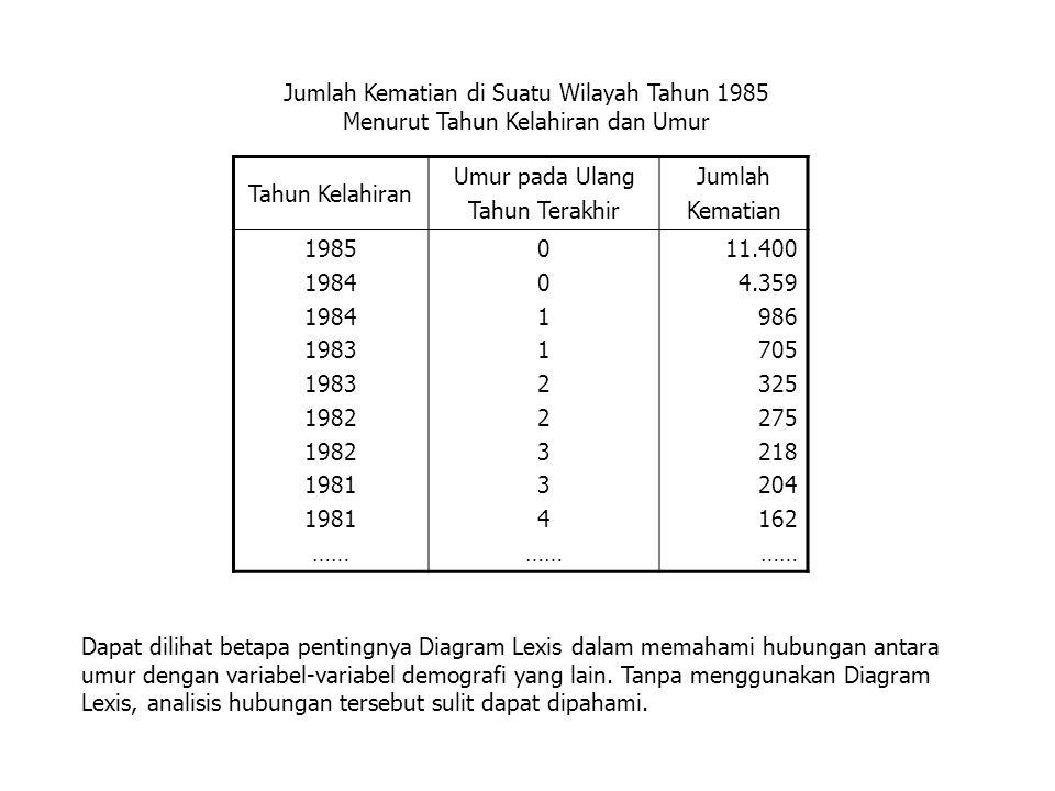 Jumlah Kematian di Suatu Wilayah Tahun 1985 Menurut Tahun Kelahiran dan Umur Tahun Kelahiran Umur pada Ulang Tahun Terakhir Jumlah Kematian 1985 1984