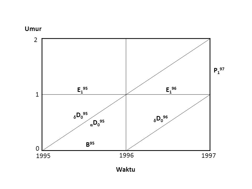 0 1 2 1995 1996 1997 Umur Waktu B 95 α D 0 95 E 1 95 E 1 96 δ D 0 95 δ D 0 96 P197P197