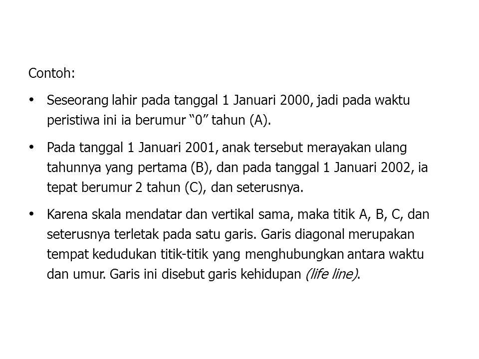 Umur (Tahun) Diagram Lexis, Kohor Kelahiran Tahun 1986 19861987198819891990 0 1 2 3 4 A B