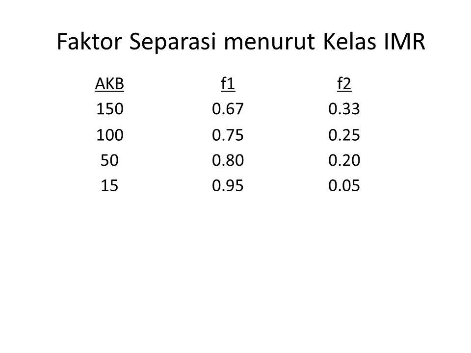 Faktor Separasi menurut Kelas IMR AKBf1f2 1500.670.33 1000.750.25 500.800.20 150.950.05