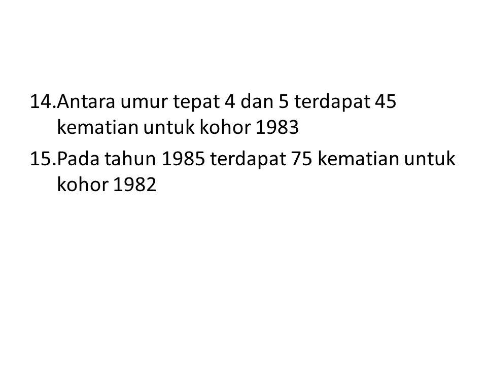 14.Antara umur tepat 4 dan 5 terdapat 45 kematian untuk kohor 1983 15.Pada tahun 1985 terdapat 75 kematian untuk kohor 1982