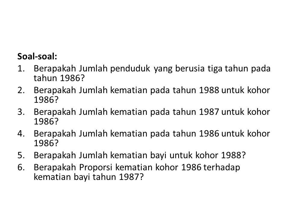 Soal-soal: 1.Berapakah Jumlah penduduk yang berusia tiga tahun pada tahun 1986? 2.Berapakah Jumlah kematian pada tahun 1988 untuk kohor 1986? 3.Berapa