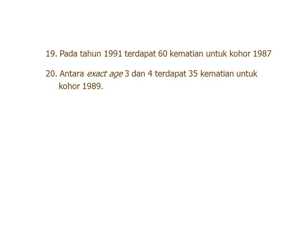 19. Pada tahun 1991 terdapat 60 kematian untuk kohor 1987 20. Antara exact age 3 dan 4 terdapat 35 kematian untuk kohor 1989.