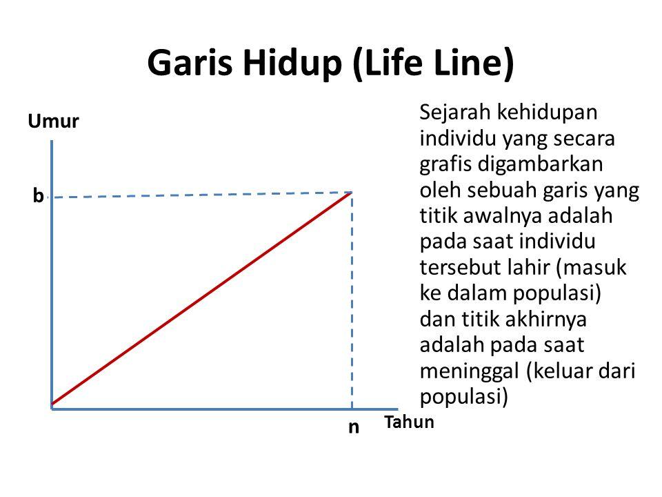 Garis Hidup (Life Line) Umur Tahun b n Sejarah kehidupan individu yang secara grafis digambarkan oleh sebuah garis yang titik awalnya adalah pada saat individu tersebut lahir (masuk ke dalam populasi) dan titik akhirnya adalah pada saat meninggal (keluar dari populasi)
