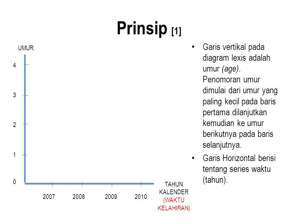 Prinsip [1] Garis vertikal pada diagram lexis adalah umur (age). Penomoran umur dimulai dari umur yang paling kecil pada baris pertama dilanjutkan kem