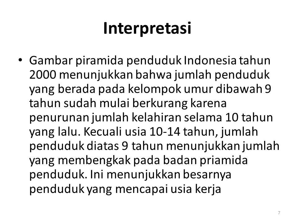 Piramida Penduduk Indonesia berdasarkan data SP 1971, SP 1980, SP 1990, SP 2000 Piramida Penduduk Indonesia berdasarkan data SP 1971 8