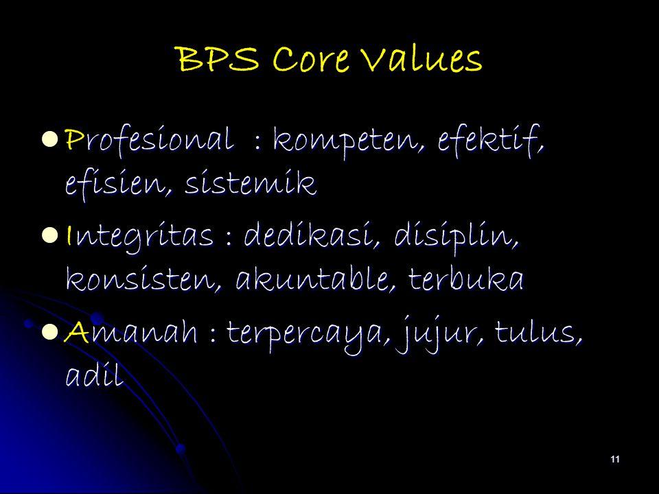 BPS Core Values rofesional : kompeten, efektif, efisien, sistemik Profesional : kompeten, efektif, efisien, sistemik ntegritas : dedikasi, disiplin, k