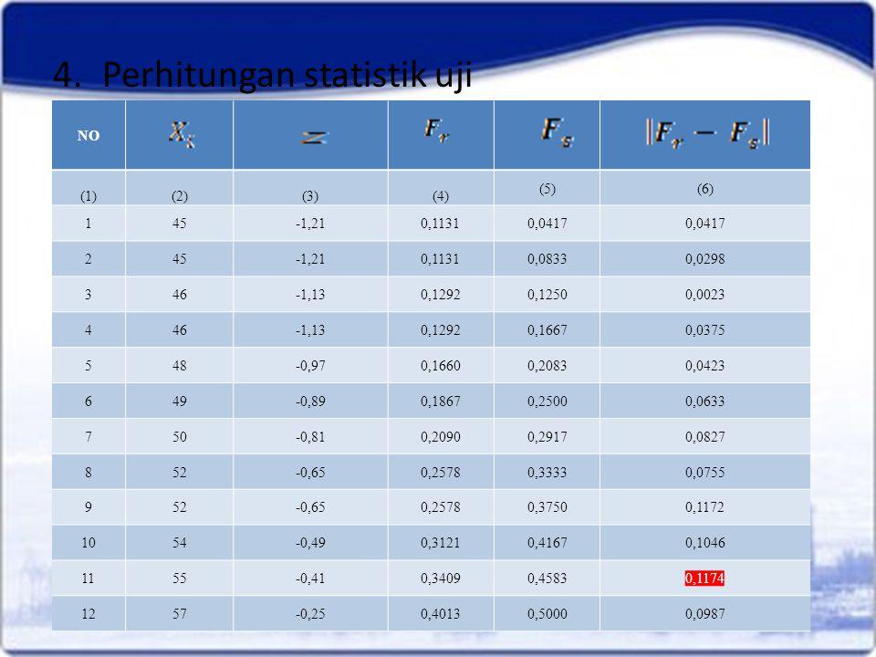 4.Perhitungan statistik uji NO (1)(2)(3)(4) (5)(6) 145-1,210,11310,0417 245-1,210,11310,08330,0298 346-1,130,12920,12500,0023 446-1,130,12920,16670,03