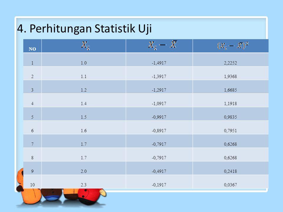 4. Perhitungan Statistik Uji NO 11.0-1,49172,2252 21.1-1,39171,9368 31.2-1,29171,6685 41.4-1,09171,1918 51.5-0,99170,9835 61.6-0,89170,7951 71.7-0,791