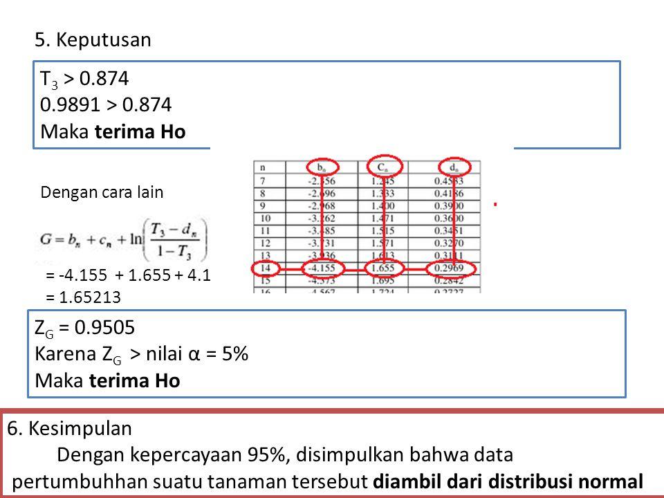 T 3 > 0.874 0.9891 > 0.874 Maka terima Ho 6. Kesimpulan Dengan kepercayaan 95%, disimpulkan bahwa data pertumbuhhan suatu tanaman tersebut diambil dar