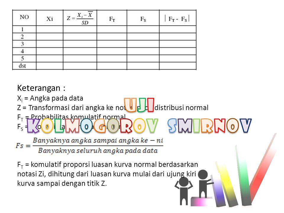Keterangan : X i = Angka pada data Z = Transformasi dari angka ke notasi pada distribusi normal F T = Probabilitas komulatif normal F S = Probabilitas