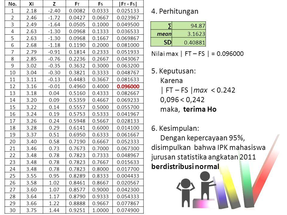No.XiZFTFT FSFS |F T - F S | 12.18-2.400.00820.03330.025133 22.46-1.720.04270.06670.023967 32.49-1.640.05050.10000.049500 42.63-1.300.09680.13330.0365