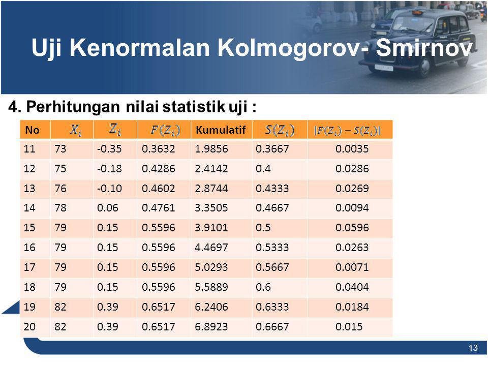 13 Uji Kenormalan Kolmogorov- Smirnov 4. Perhitungan nilai statistik uji : NoKumulatif 1173-0.350.36321.98560.36670.0035 1275-0.180.42862.41420.40.028