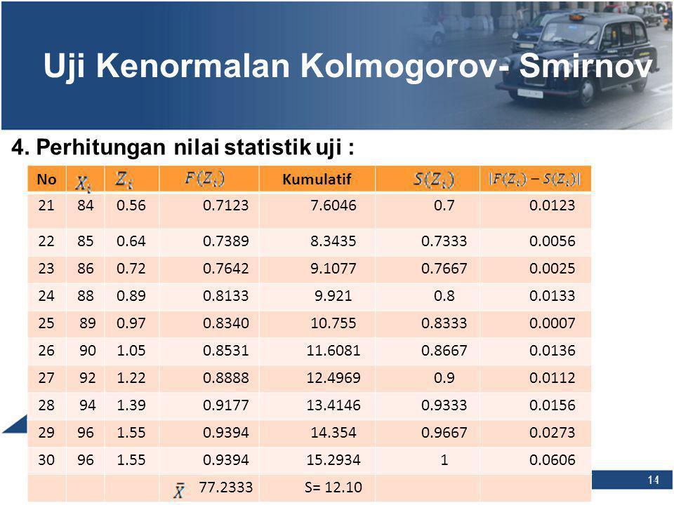 14 Uji Kenormalan Kolmogorov- Smirnov 4. Perhitungan nilai statistik uji : NoKumulatif 21840.560.71237.60460.70.0123 22850.640.73898.34350.73330.0056