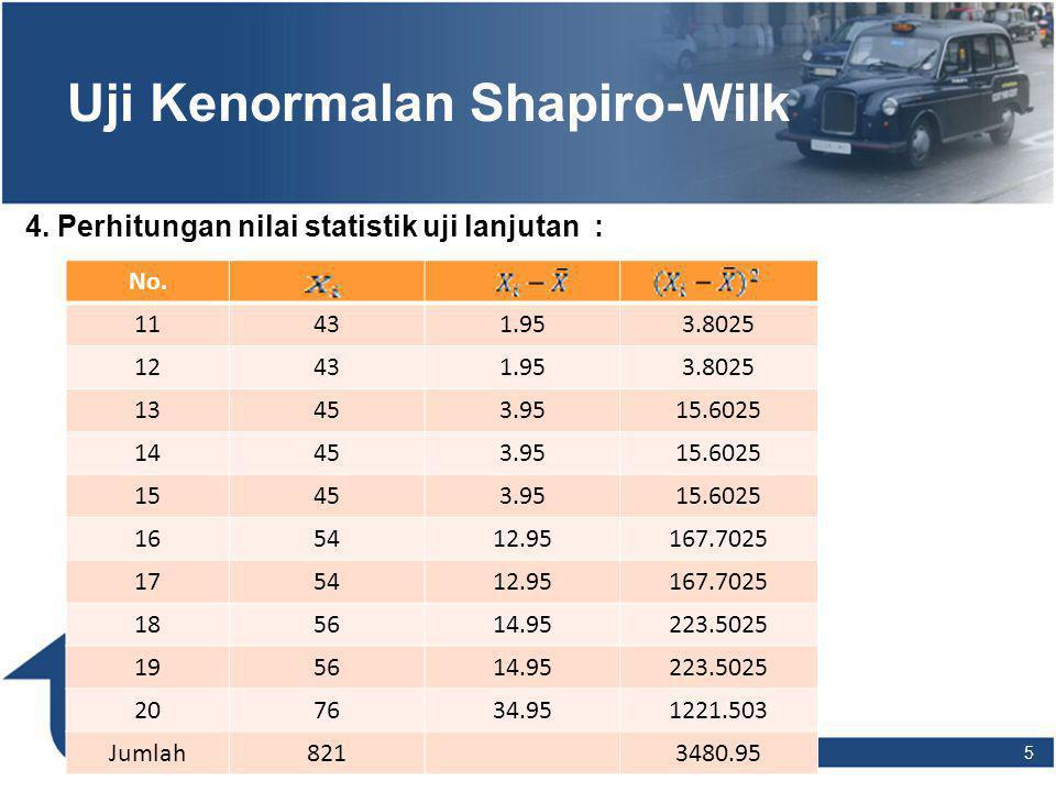 16 Uji Kenormalan Kolmogorov- Smirnov 5.Keputusan : terima Ho karena 0.0606 < D tabel=0.242 6.