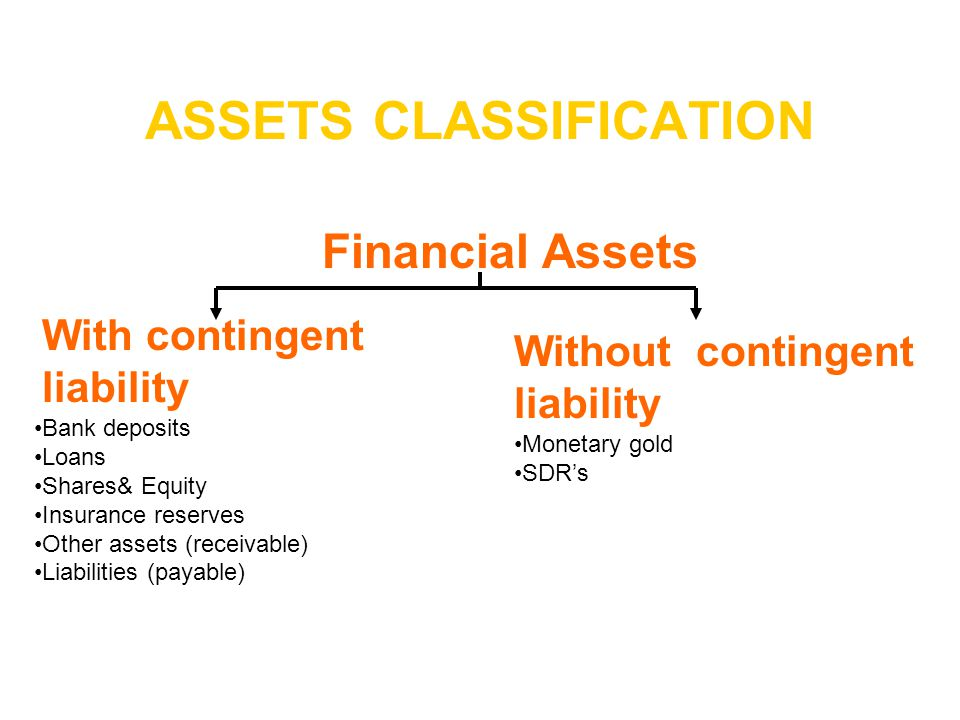 ASSETS CLASSIFICATION With contingent liability Financial Assets Without contingent liability Bank deposits Loans Shares& Equity Insurance reserves Ot