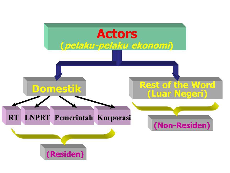 Rest of the Word (Luar Negeri) Domestik RTLNPRTPemerintahKorporasi (Residen) (Non-Residen) Actors (pelaku-pelaku ekonomi)