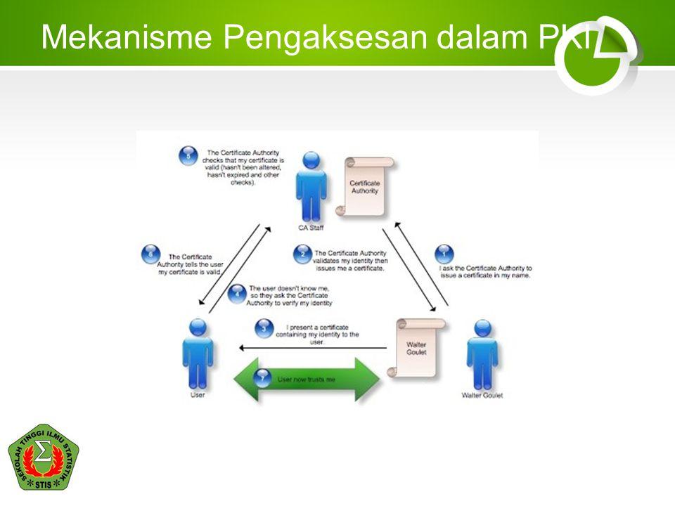 Tujuan PKI Memungkinkan semua pihak melakukan transaksi dengan aman melalui sistem verifikasi terhadap pengguna yang handal Masalahnya tidak semua device yang digunakan kompatibel.