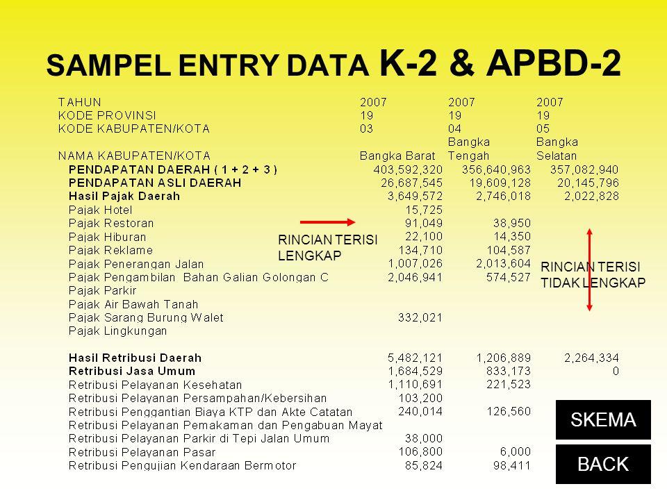 SAMPEL ENTRY DATA K-2 & APBD-2 RINCIAN TERISI LENGKAP RINCIAN TERISI TIDAK LENGKAP BACK SKEMA
