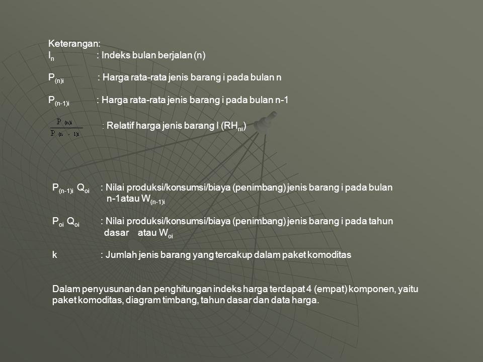 Keterangan: I n : Indeks bulan berjalan (n) P (n)i : Harga rata-rata jenis barang i pada bulan n P (n-1)i : Harga rata-rata jenis barang i pada bulan n-1 : Relatif harga jenis barang I (RH ni ) P (n-1)i Q oi : Nilai produksi/konsumsi/biaya (penimbang) jenis barang i pada bulan n-1atau W (n-1)i P oi Q oi : Nilai produksi/konsumsi/biaya (penimbang) jenis barang i pada tahun dasar atau W oi k: Jumlah jenis barang yang tercakup dalam paket komoditas Dalam penyusunan dan penghitungan indeks harga terdapat 4 (empat) komponen, yaitu paket komoditas, diagram timbang, tahun dasar dan data harga.