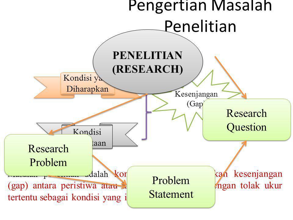 Pengertian Masalah Penelitian Kondisi yang Diharapkan Kondisi Kenyataan Kesenjangan (Gap) Masalah penelitian adalah kondisi yang menunjukkan kesenjang