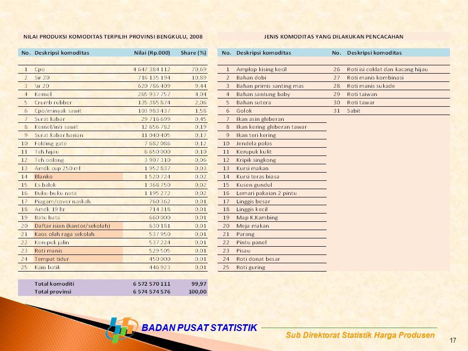 BADAN PUSAT STATISTIK Sub Direktorat Statistik Harga Produsen BADAN PUSAT STATISTIK Sub Direktorat Statistik Harga Produsen 17