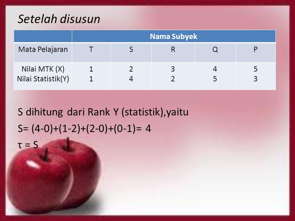 Setelah disusun S dihitung dari Rank Y (statistik),yaitu S= (4-0)+(1-2)+(2-0)+(0-1)= 4 τ = S Nama Subyek Mata PelajaranTSRQP Nilai MTK (X) Nilai Stati