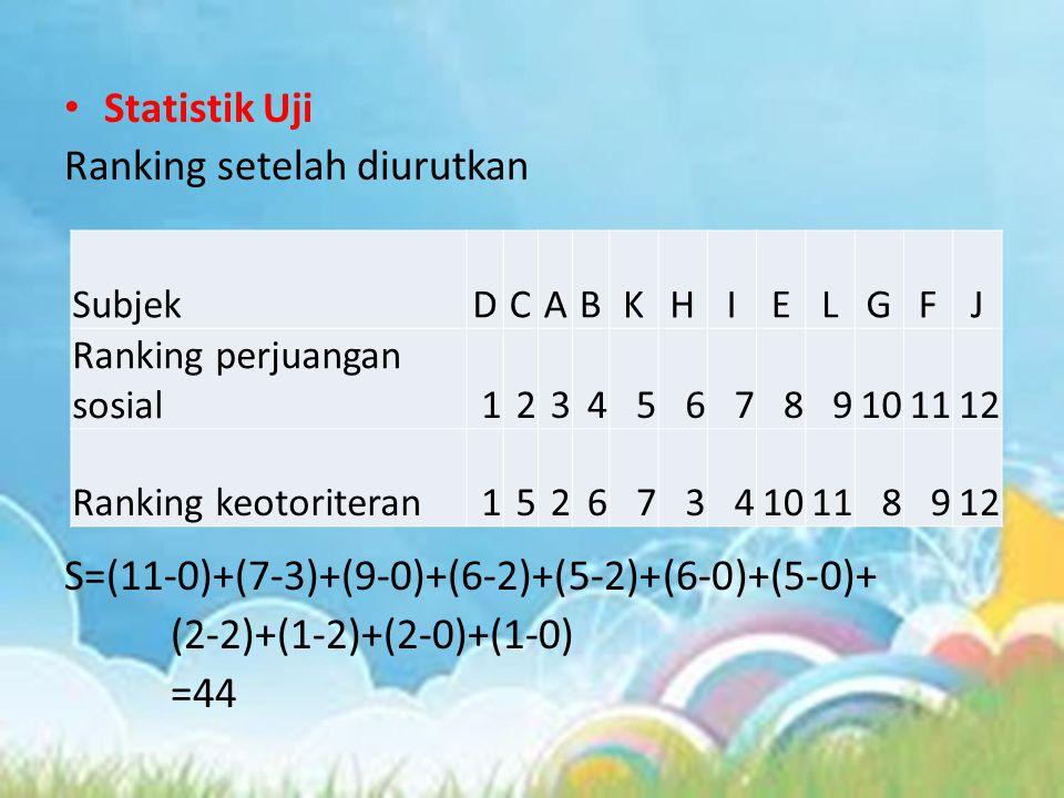 Statistik Uji Ranking setelah diurutkan S=(11-0)+(7-3)+(9-0)+(6-2)+(5-2)+(6-0)+(5-0)+ (2-2)+(1-2)+(2-0)+(1-0) =44 SubjekDCABKHIELGFJ Ranking perjuanga