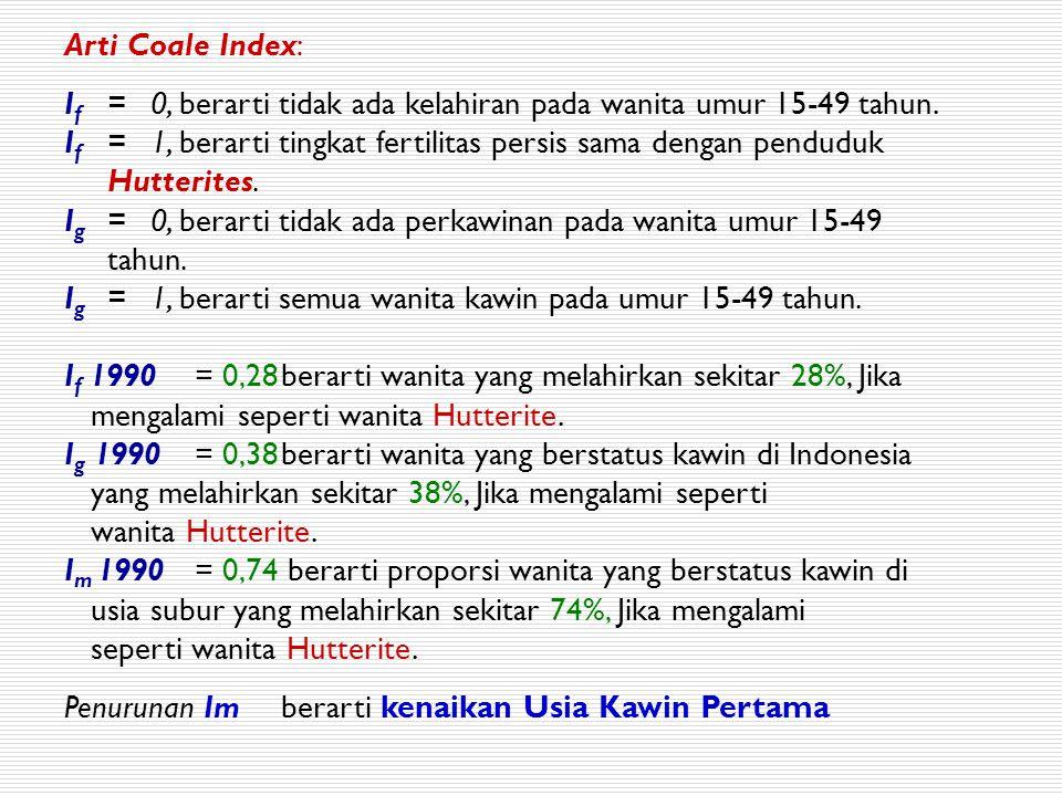 Arti Coale Index: I f =0, berarti tidak ada kelahiran pada wanita umur 15-49 tahun. I f =1, berarti tingkat fertilitas persis sama dengan penduduk Hut