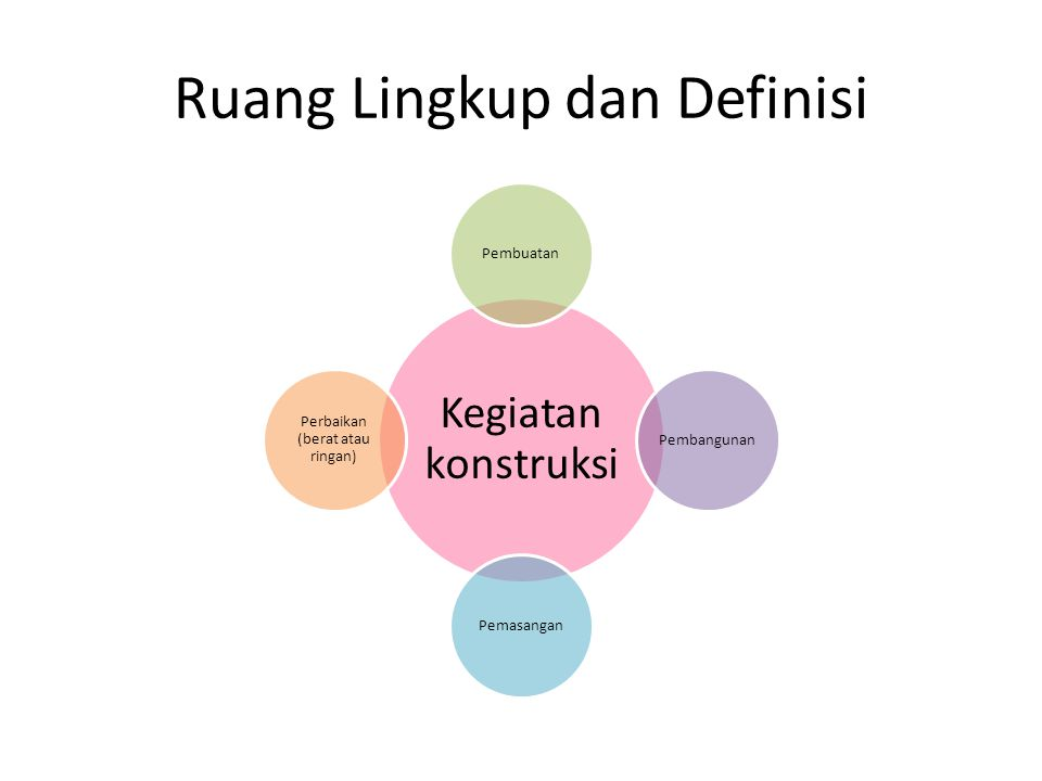 Ruang Lingkup dan Definisi Kegiatan konstruksi PembuatanPembangunanPemasangan Perbaikan (berat atau ringan)