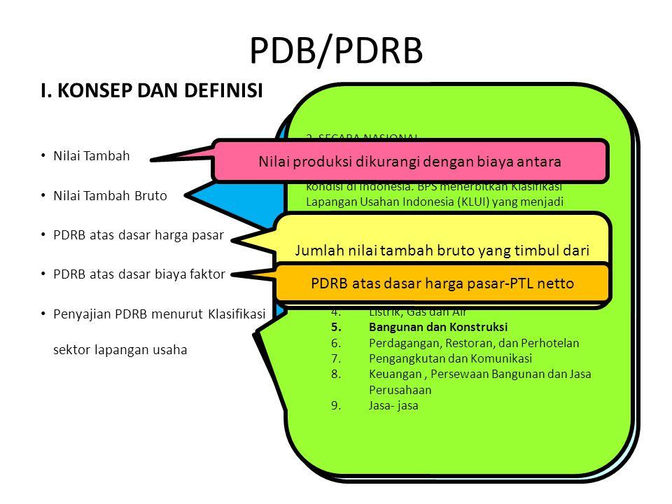 I. KONSEP DAN DEFINISI Nilai Tambah Nilai Tambah Bruto PDRB atas dasar harga pasar PDRB atas dasar biaya faktor Penyajian PDRB menurut Klasifikasi sek