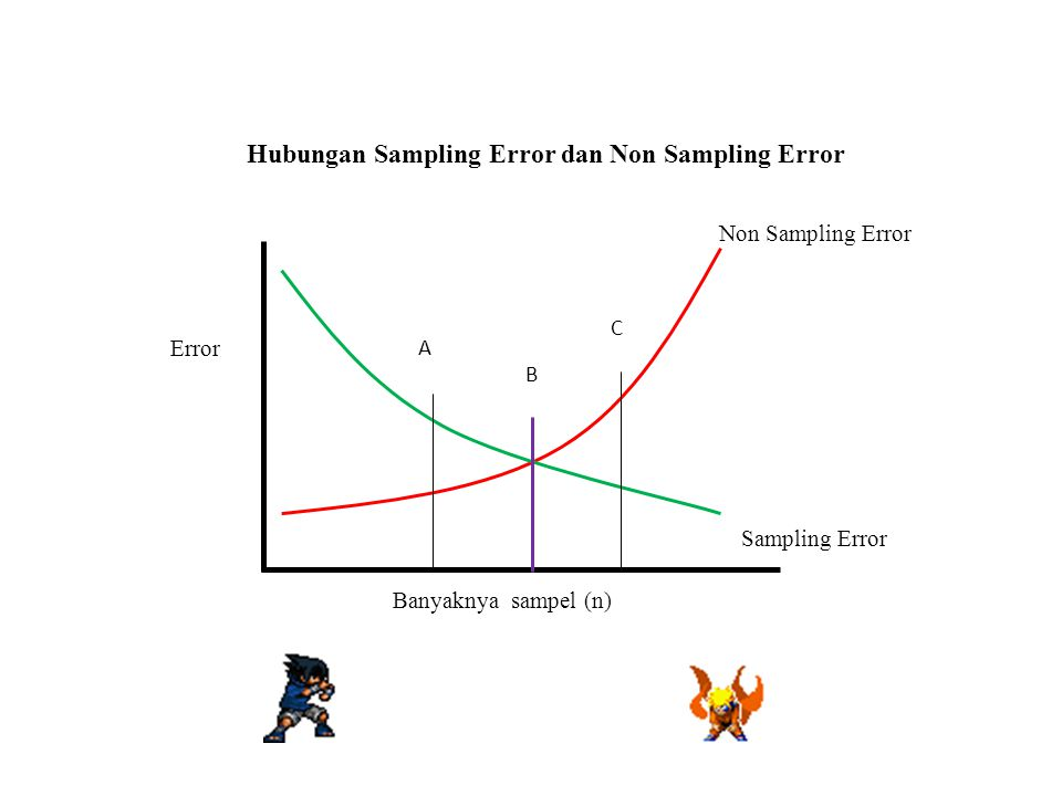 Error Non Sampling Error Sampling Error Banyaknya sampel (n) A B C Hubungan Sampling Error dan Non Sampling Error