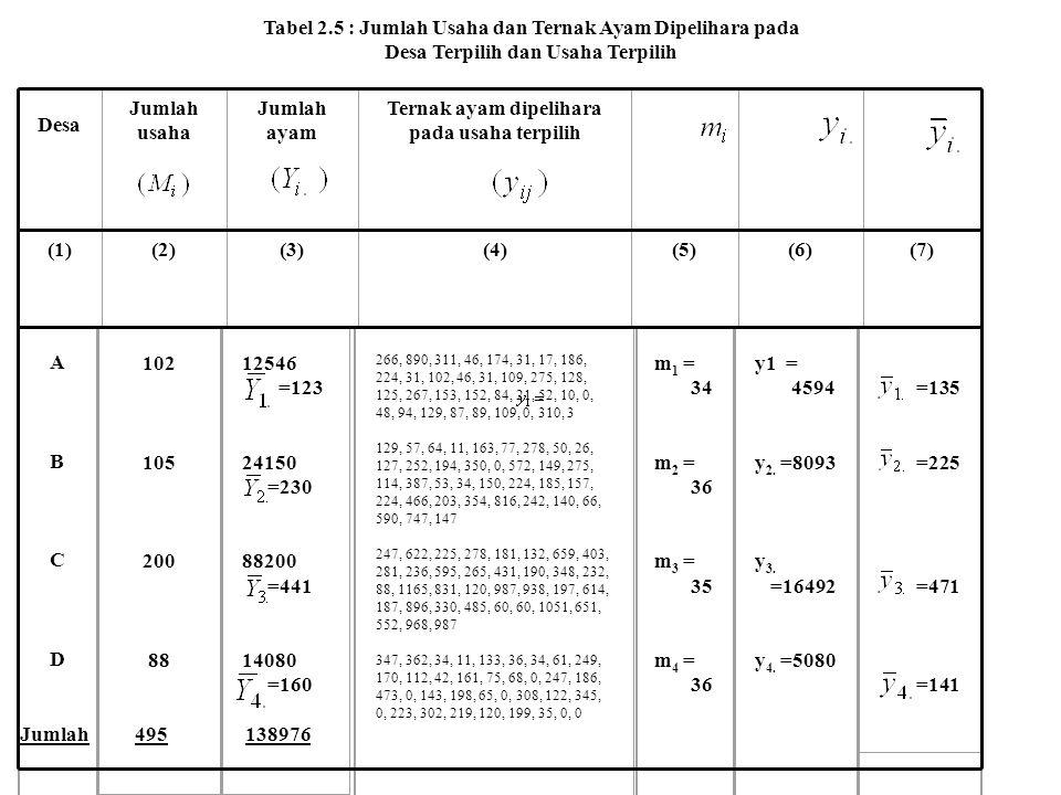 Tabel 2.5 : Jumlah Usaha dan Ternak Ayam Dipelihara pada Desa Terpilih dan Usaha Terpilih Jumlah usaha Jumlah ayam Ternak ayam dipelihara pada usaha t