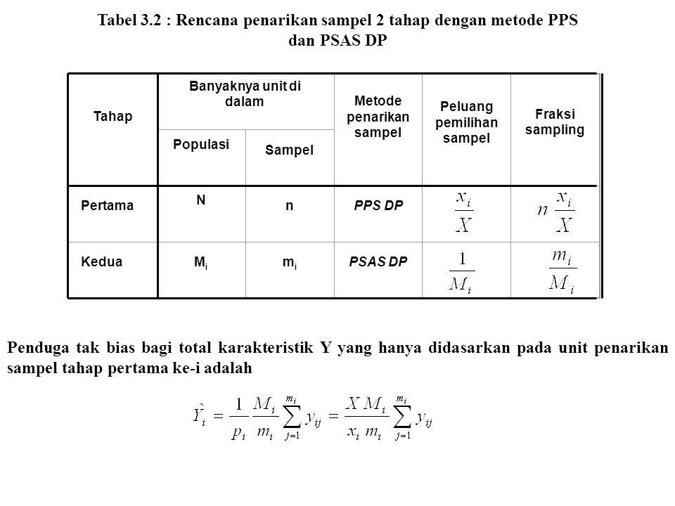 Tabel 3.2 : Rencana penarikan sampel 2 tahap dengan metode PPS dan PSAS DP Tahap Banyaknya unit di dalam Metode penarikan sampel Peluang pemilihan sam