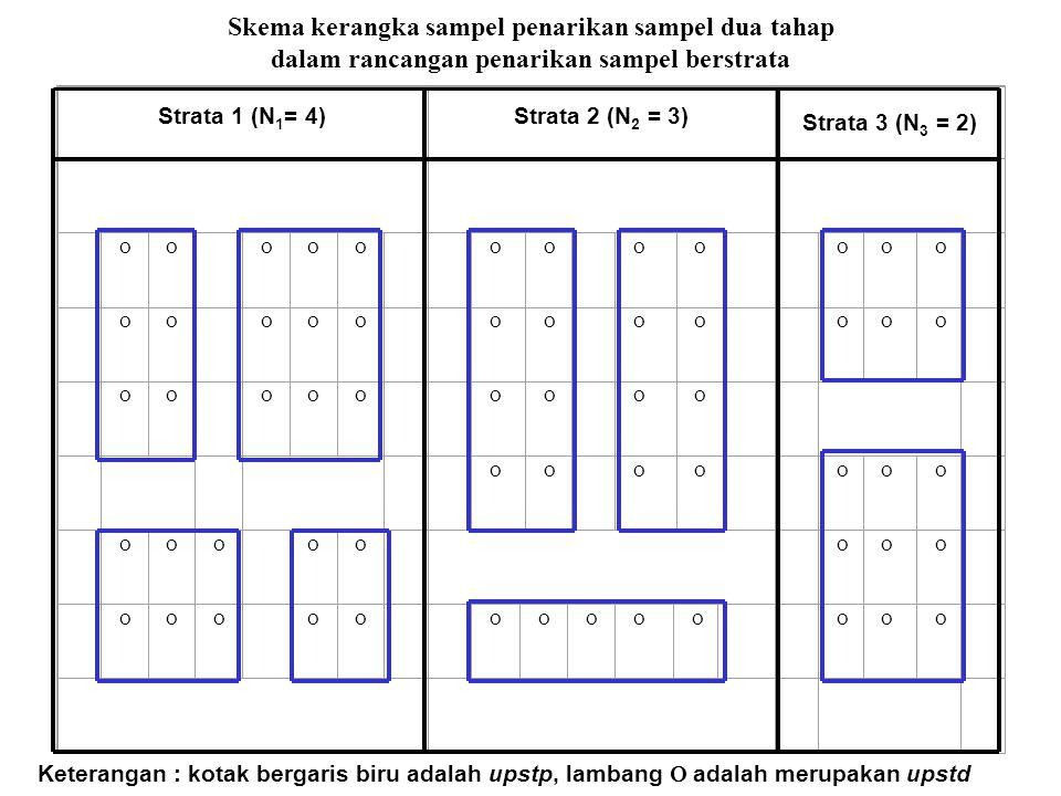 Skema kerangka sampel penarikan sampel dua tahap dalam rancangan penarikan sampel berstrata Strata 1 (N 1 = 4)Strata 2 (N 2 = 3) Strata 3 (N 3 = 2) 