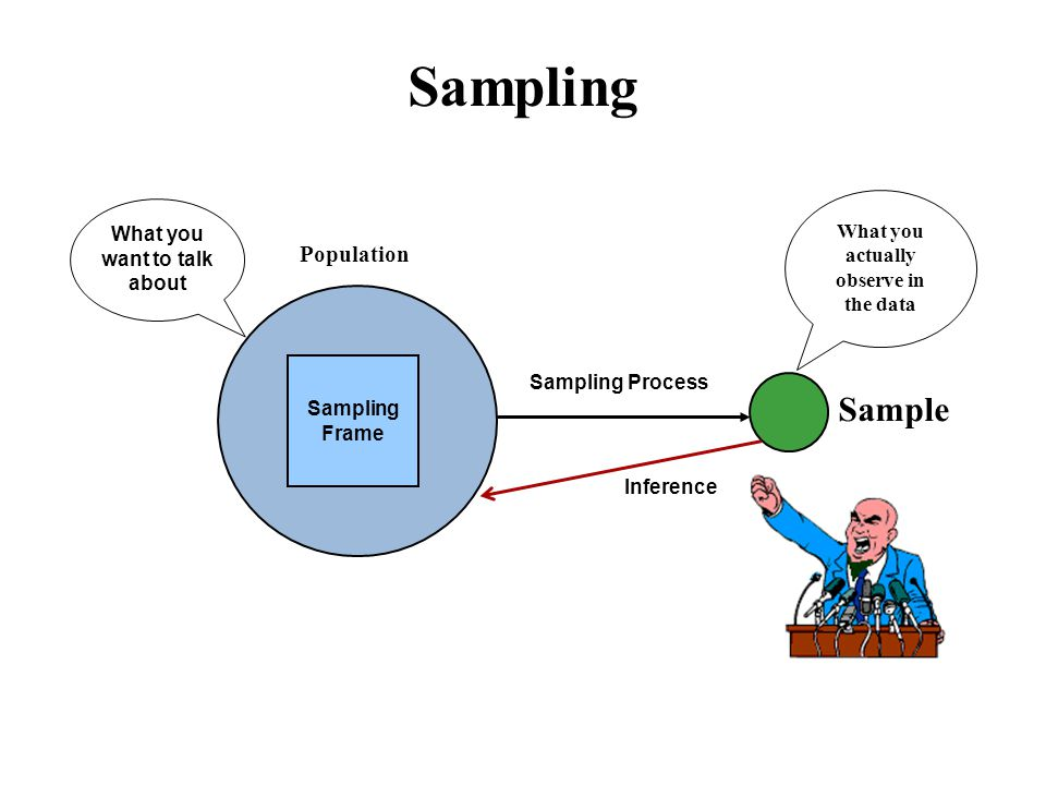Sampling Population Sampling Frame Sample Sampling Process What you want to talk about What you actually observe in the data Inference